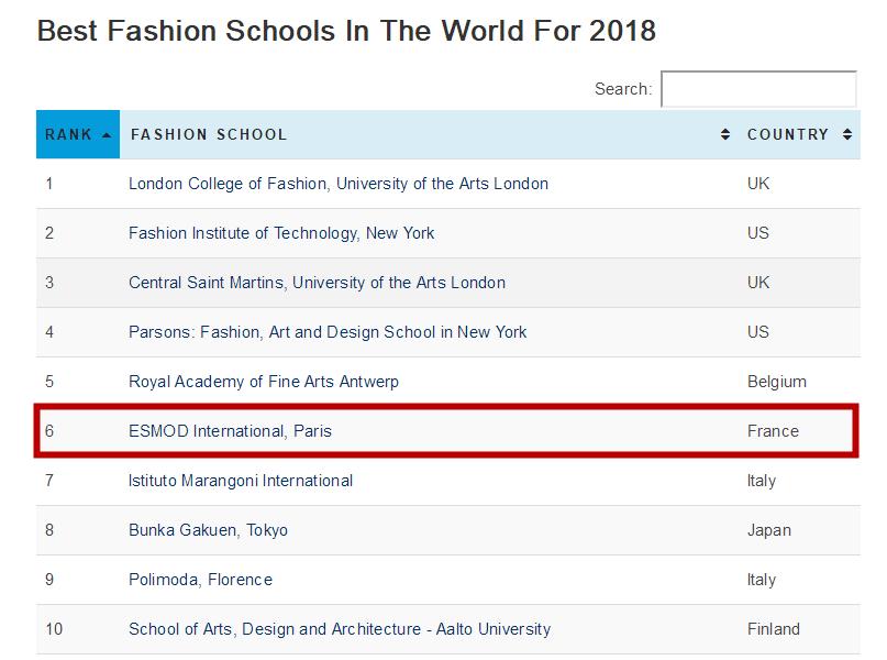 ESMOD成为全法排名第一的时装设计院校